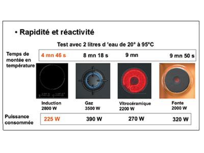 induction ou vitrocéramique