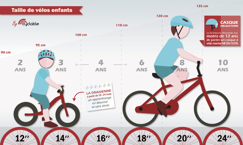 taille velo 20 pouces